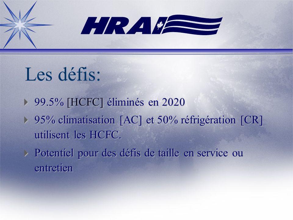 Les défis: 99.5% [HCFC] éliminés en 2020